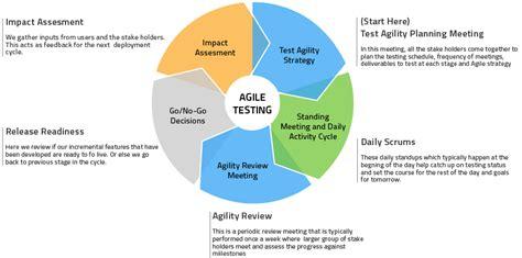 cicli testi agile testing cycle diagram www pixshark