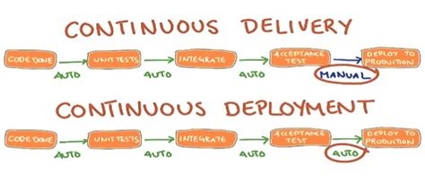 continuous delivery a brief overview of continuous delivery books continuous deployment continuous delivery and