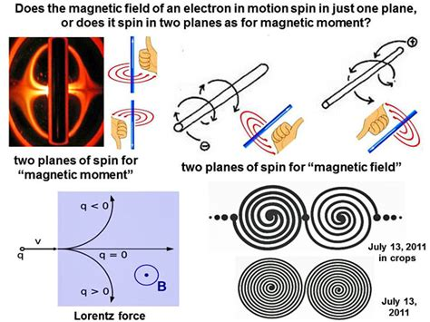 the spinning magnet the electromagnetic that created the modern world and could destroy it books appendix 4 spin electricity and magnetism the