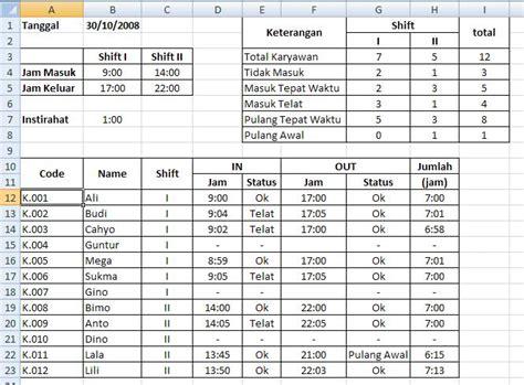 format laporan absensi pegawai statistik absensi karyawan jnet99