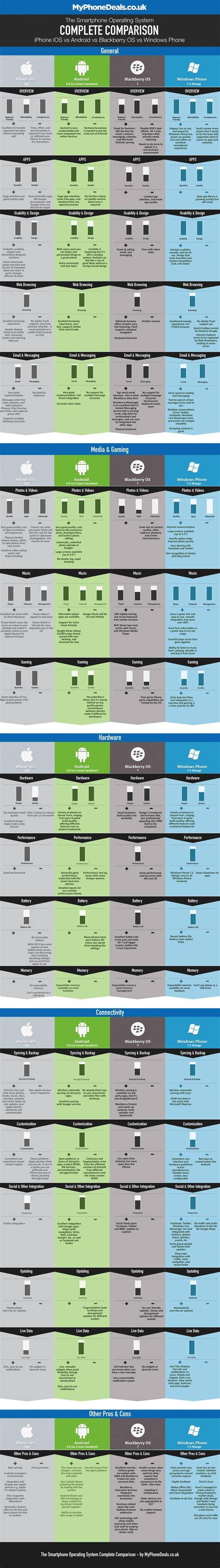 android phone comparison infografik the smartphone os complete comparison mobile zeitgeist