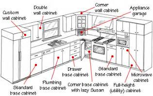 parts of a kitchen cabinet base cabinet widths home christmas decoration