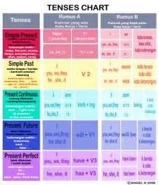 how to write an academic abstract tenses rules english