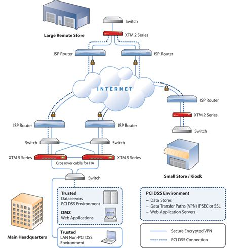 pci compliance network diagram unified security and compliance management for the retail