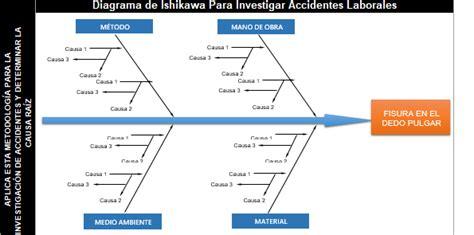 diagramme ishikawa vierge word diagrama de ishikawa para investigaci 243 n de accidentes