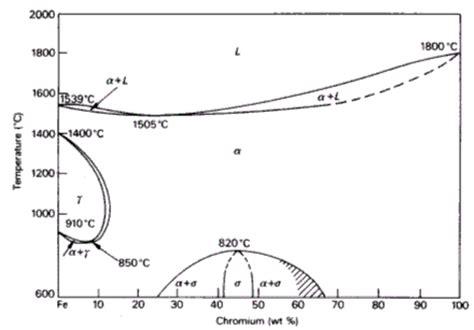 chromium at room temperature austenitic steels total materia article