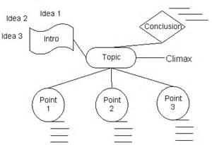 three step creative writing process