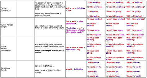 grammar tenses table great tables to understand tenses learn