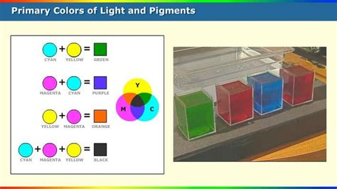 primary colors of light and pigments science interactive pbs learningmedia