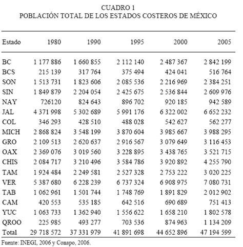 tablas de mareas 2016 de baja california costa del estimaci 243 n del crecimiento poblacional para los estados
