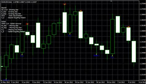 pattern recognition master trading with candlestick patterns bodies shadows bulls