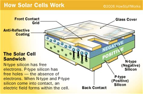solar panels how they work diagram solar cells and producing light howstuffworks