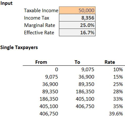 how to calculate federal income tax rates table tax income tax formula excel university