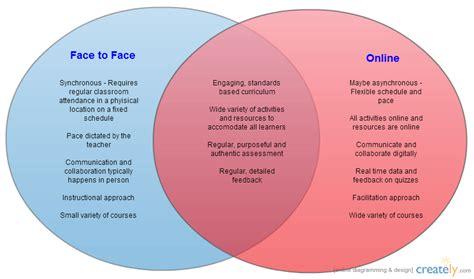 class tools venn diagram vs blended vs to venn diagram obt