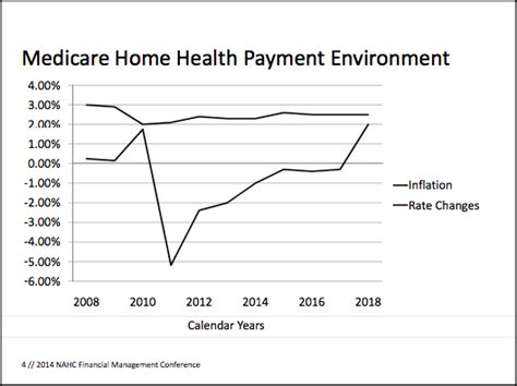 home health agencies on medicare need to diversify