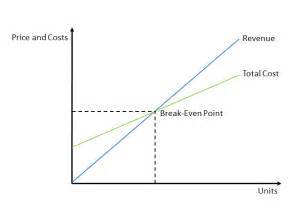 even analysis graph template excel line graph even point even chinabreak