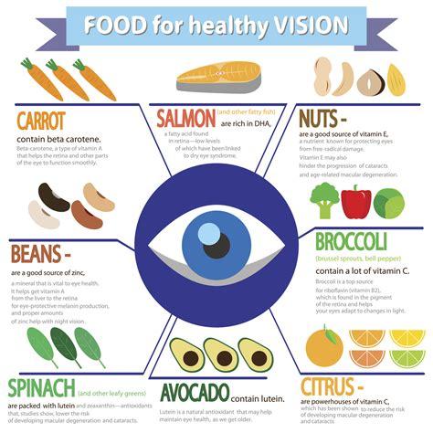 alimenti per la vista proteggere la vista alimenti