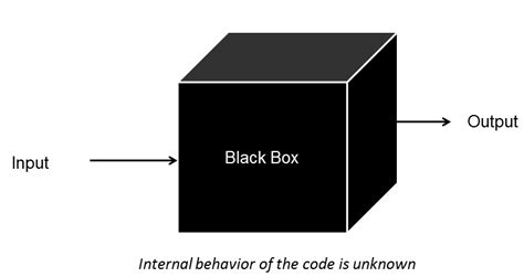 black box testing bibliography computer science bibliographies cite this