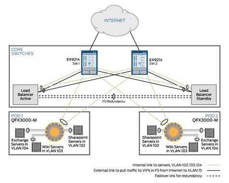 f5 load balancer architecture diagram load balancing technical documentation support