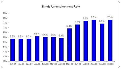 unemployment statistics illinois unemployment rate