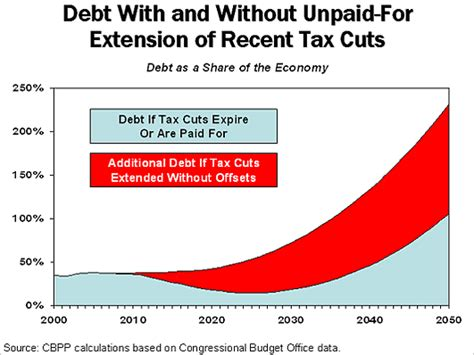 what to do about the bush tax cuts half wisdom half wit