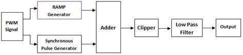 100 circuit diagram to generate pwm waveform 50 555