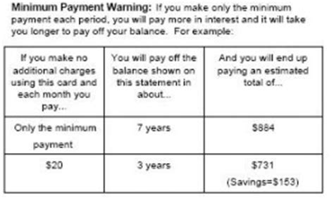 Formula For Credit Card Payment Minimum Payment Warning Does It Make A Difference Gainmoneycontrol