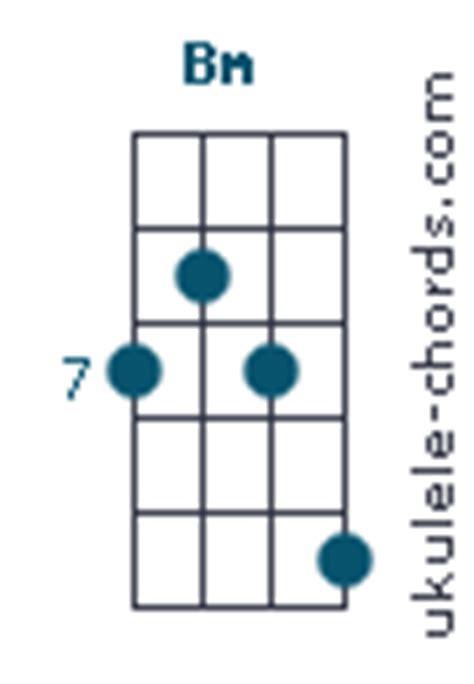 Exelent Bm Chord Ideas - Chord Sites - creation-website.info