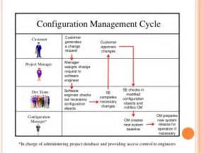 Configuration Management Engineer software configuration management