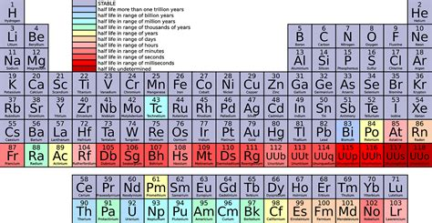Columns On The Periodic Table Are Called 2 Atomic Structure And Bonding Our Science Class