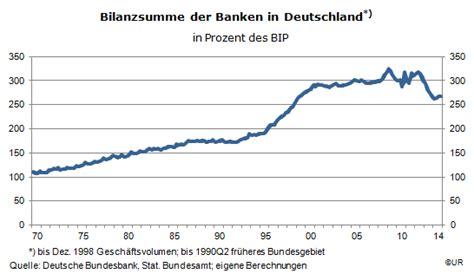 größte banken deutschlands qe beschleunigt das bankensterben herdentrieb