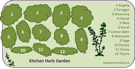 planning an herb garden nelsons herb s blog herb garden design how to create an herb gardengreenside up