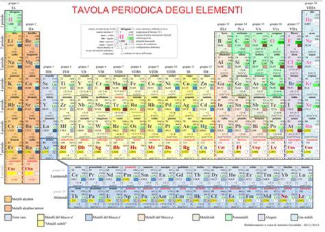 calcio tavola periodica tavola periodica degli elementi iz0upss jimdopage