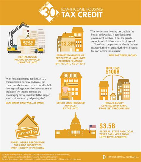 low income housing tax credit celebrating 30 years of low income housing tax credits aep affordable equity