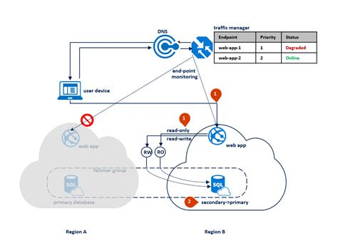 design application grace period design highly available service using azure sql database