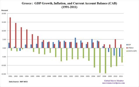 greece current account to gdp greece gdp growth inflation current account 1991 2011