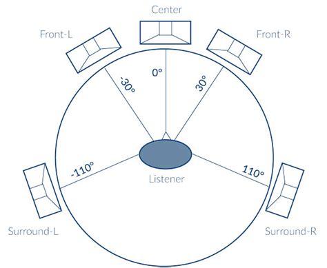surround sound diagram wiring diagram with description