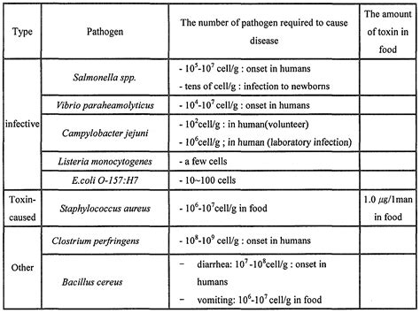 onset of food poisoning symptoms food poisoning onset food