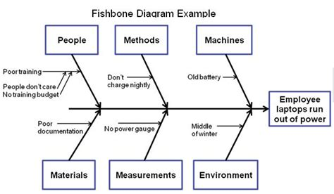 10 Best Images Of Root Cause Fishbone Diagram Root Cause Analysis Fishbone Diagram Template Fishbone Rca Template