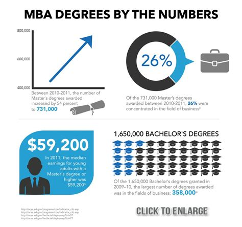 What Can I Get With Mba by What Is An Mba Why Get An Mba How Much Does An Mba Cost