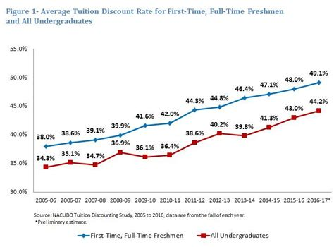 how to pay for room and board colleges and universities increase tuition discounting again in 2016 17