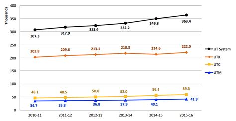Total Number Of Mba Program In Utah Statistics by Fostering Outreach And Engagement Strategic Plan Dashboard