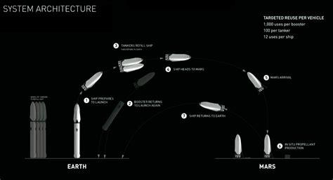 elon musk plan to mars elon musk s grand plan to colonize mars