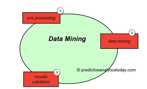 pattern meaning in data mining what is data mining compare reviews features pricing