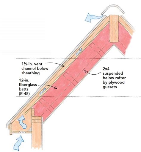 cathedral ceiling ventilation how to build an insulated cathedral ceiling greenbuildingadvisor