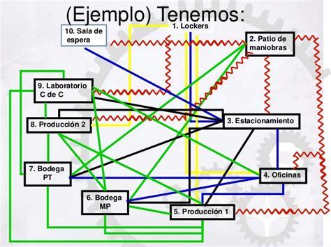 que es layout de bodega presentaci 242 n layout y diagrama de flujo