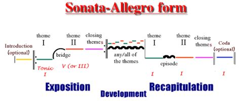 sonata sections sonata form and three act structure go into the story