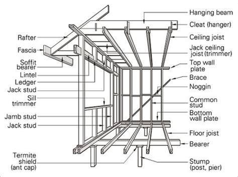 Ceiling Components A Line Drawing Of A Timber Frame Some Important Terms And