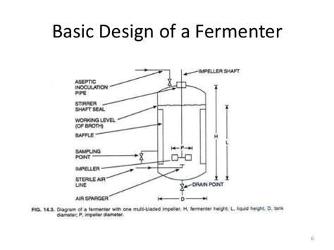 basic pattern making pdf basic bioreactor design pdf