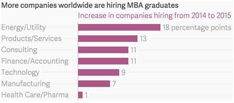 Consulting Firms Hiring Mba by How To Attract New Talent In A Less Attractive Industry